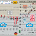 Image for the Tweet beginning: #Germany: Real Estate Financing Index