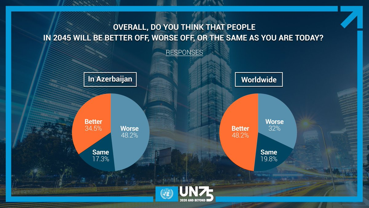 "#UN75 survey results   We asked our respondents the following question: ""Overall, do you think that people in 2045 will be better off, worse off, or the same as you are today?""    See how people in #Azerbaijan & the world answered this question.   @JoinUN75"