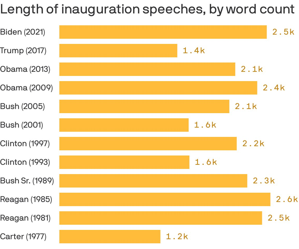 Wordiest inaugural address since Reagan  #axiossneakpeek  😷🌊 #ThursdayMotivation #LGBTQ 🏳️‍🌈 #NOH8 #Resistance #FBR #tweetuk #weekdayuk #Motivation #WorldsSpotlight