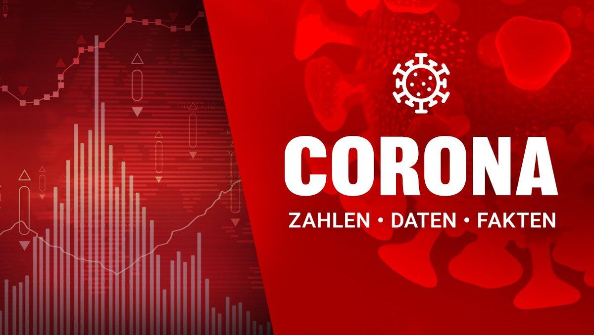 Keine Entspannung der Situation in Österreich: 1702 Corona-Neuinfektionen und 51 Todesfälle https://t.co/zapJxkrVgM https://t.co/lk4XE59D49