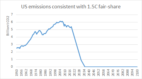 The US has rejoined the Paris agreement.  Now this is what needs to be done for the country to uphold its fair share of the 1.5C target.  83% reduction by 2030, from 2018 levels. This will take a very big fight (and a lot of organizing).