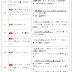間違えて覚えていた?福井県立図書館の「覚え違いタイトル集」!