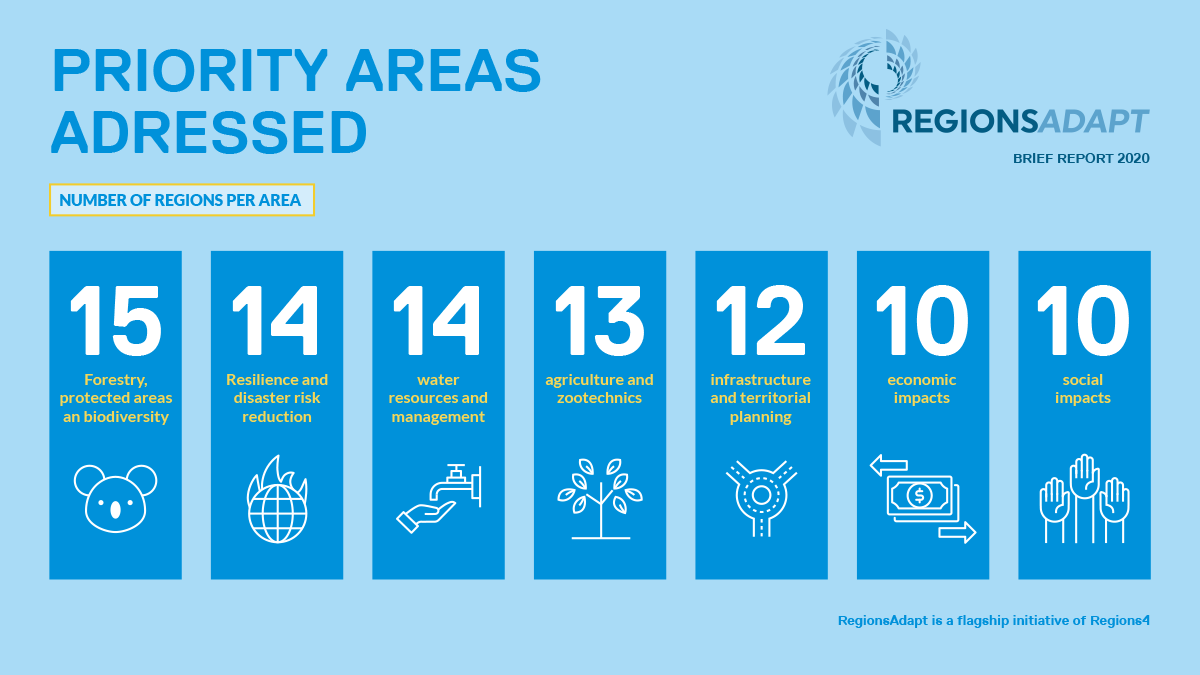 Regions will be a key partner of the new #AdaptationAction Agenda to be launched at @CASsummit2021 . #RegionsAdapt community is already working on partnerships & innovative solutions in several priority areas from a multi-level governance approach: