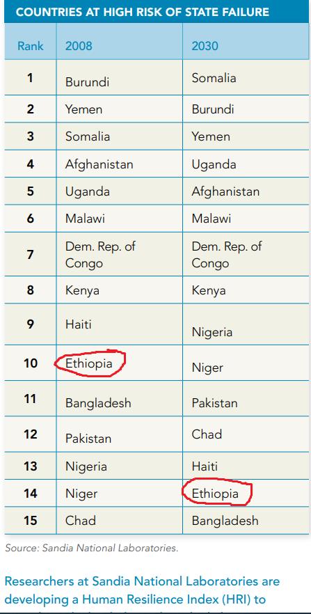 حسب دراسة غربية البلدان المعرضة بشدة لخطر أن تصبح دول فاشل تظهر #إثيوبيا ضمن توقعات 2008 و 2030 من بين دول أخرى معرضة أن تصبح دول فاشلة ومع للاسف معظمها إفريقية، والغريب في الامر غياب السودان من قائمة التوقعات 🤔، هل هنالك أمل ياترى !!!