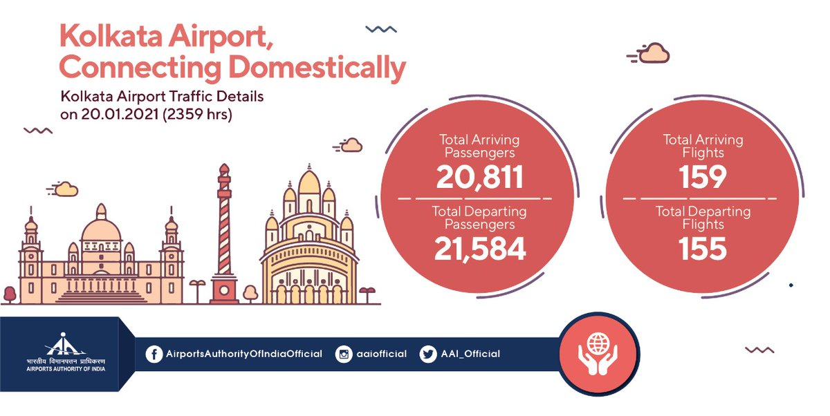 On 20th Jan'21, more than 42.3k passengers travelled through 311 flights from #AAI's Kolkata @aaikolairport. The staff at the airport are doing their best every day to ensure comfortable and safe air travel. #TogetherAgainstCorona #IndiaFliesHigh