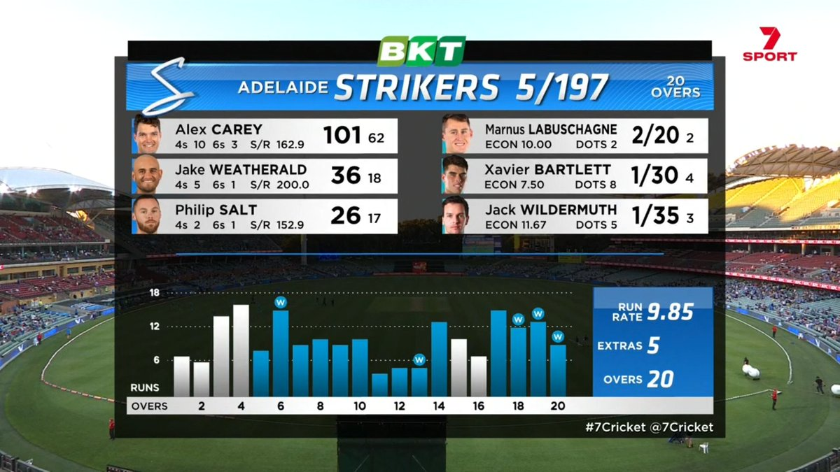 A formidable total by the @StrikersBBL! 5/197 posted on the back of a superb century from Alex Carey #BBL10