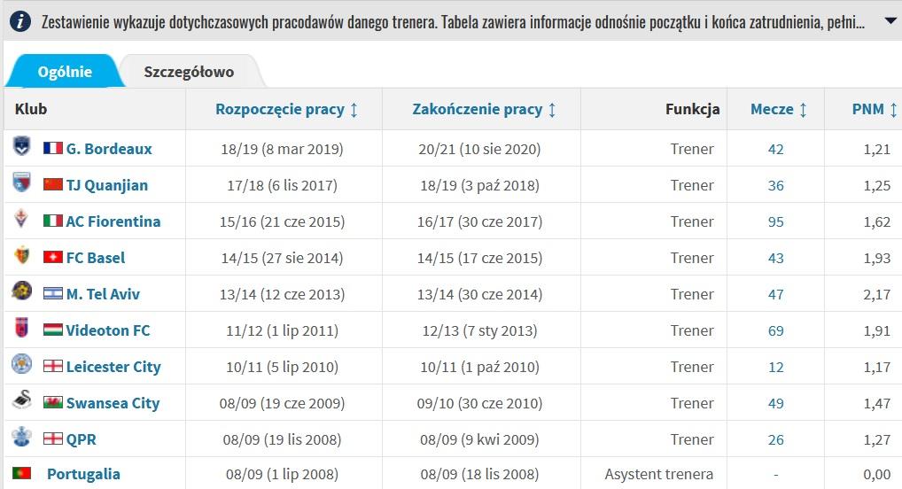 Paulo Sousa tylko raz, w sezonie 2013/14, przekroczył liczbę 2 punktów zdobywanych średnio na mecz. W lidze izraelskiej, 7 lat temu. Od tego momentu ta średnia spadała u kolejnych pracodawców. https://t.co/1BW70dSRx3
