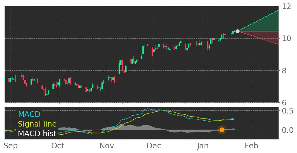 $LADR's in Uptrend: Moving Average Convergence Divergence (MACD) Histogram crosses above signal line. View odds for this and other indicators: https://t.co/UrybS1kU4t #LadderCapital #stockmarket #stock #technicalanalysis #money #trading #investing #daytrading #news #today https://t.co/VeyDSXk7gR