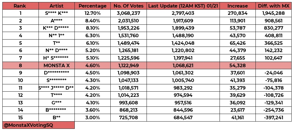‼️SMA UPDATE‼️  MONBEBES! We only managed to add 54K votes today which is less than what we did yesterday. Please dont be complacent with our rank. There are only 3 days left to vote and other fandom might catch up on us. Please keep voting! @OfficialMonstaX #MONSTAX #몬스타엑스