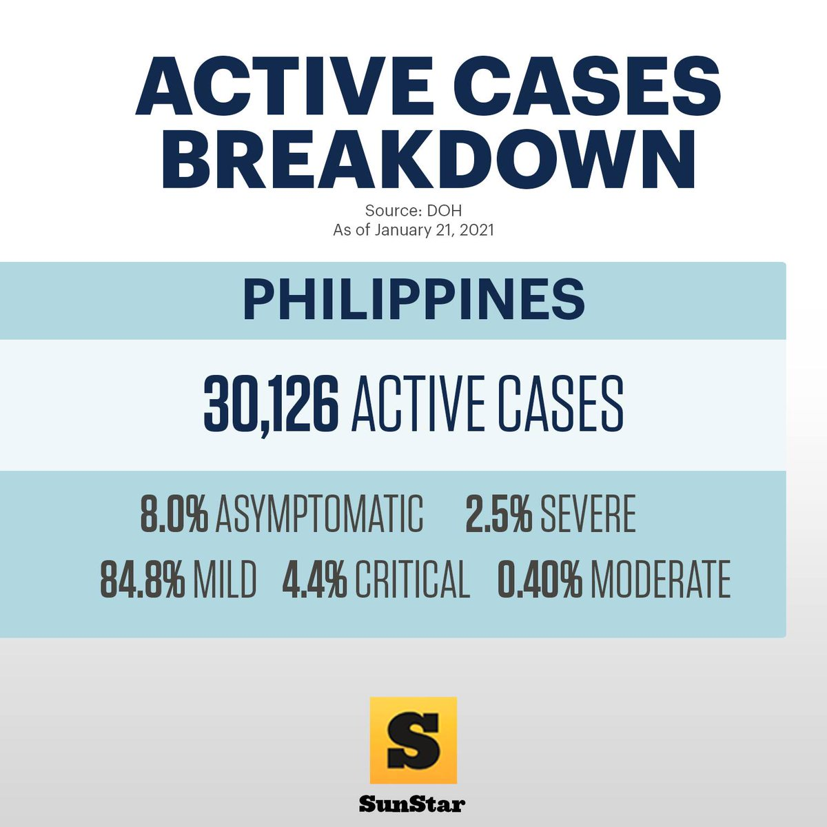 #Covid19 cases in the Philippines as of January 21, 2021. Read the story: snstr.co/bvM