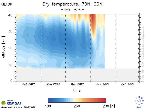 ROM SAF RO data show how Arctic stratospheric temperatures evolve following the onset of an SSW event in early January. @jk_nielsen @ECMWF @MetOffice_Sci @eumetsat