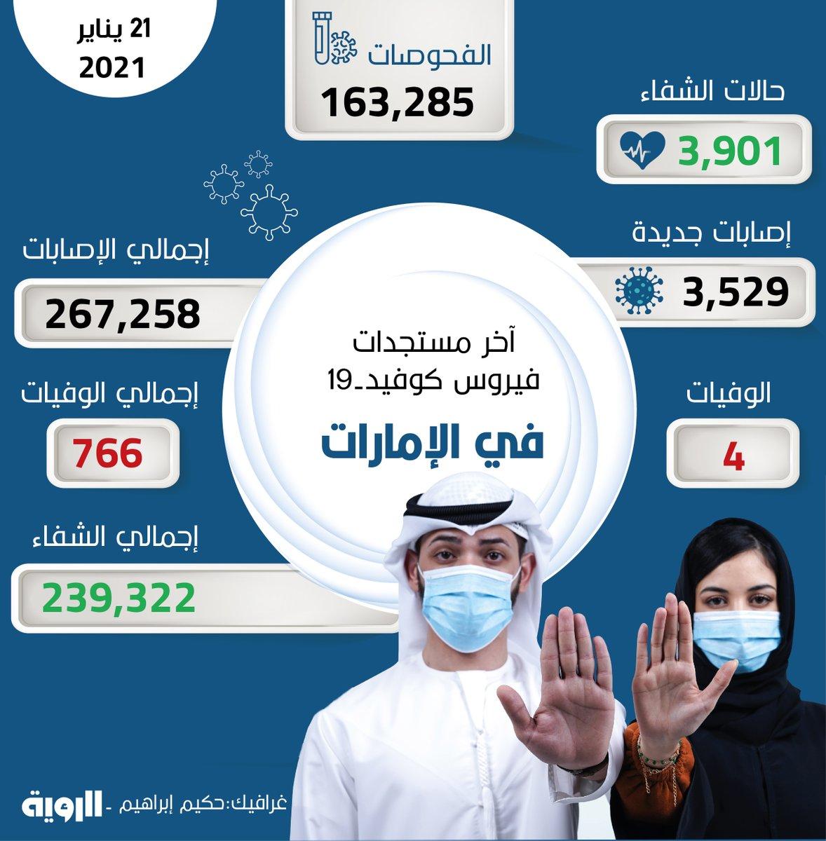 """""""الصحة"""" تُجري 163,285 فحصاً ضمن خططها لتوسيع نطاق الفحوصات وتكشف عن 3,529 إصابة جديدة بـ #فيروس_كورونا المستجد، و 3,901 حالة شفاء، و 4 حالات وفاة خلال الساعات الـ 24 الماضية."""