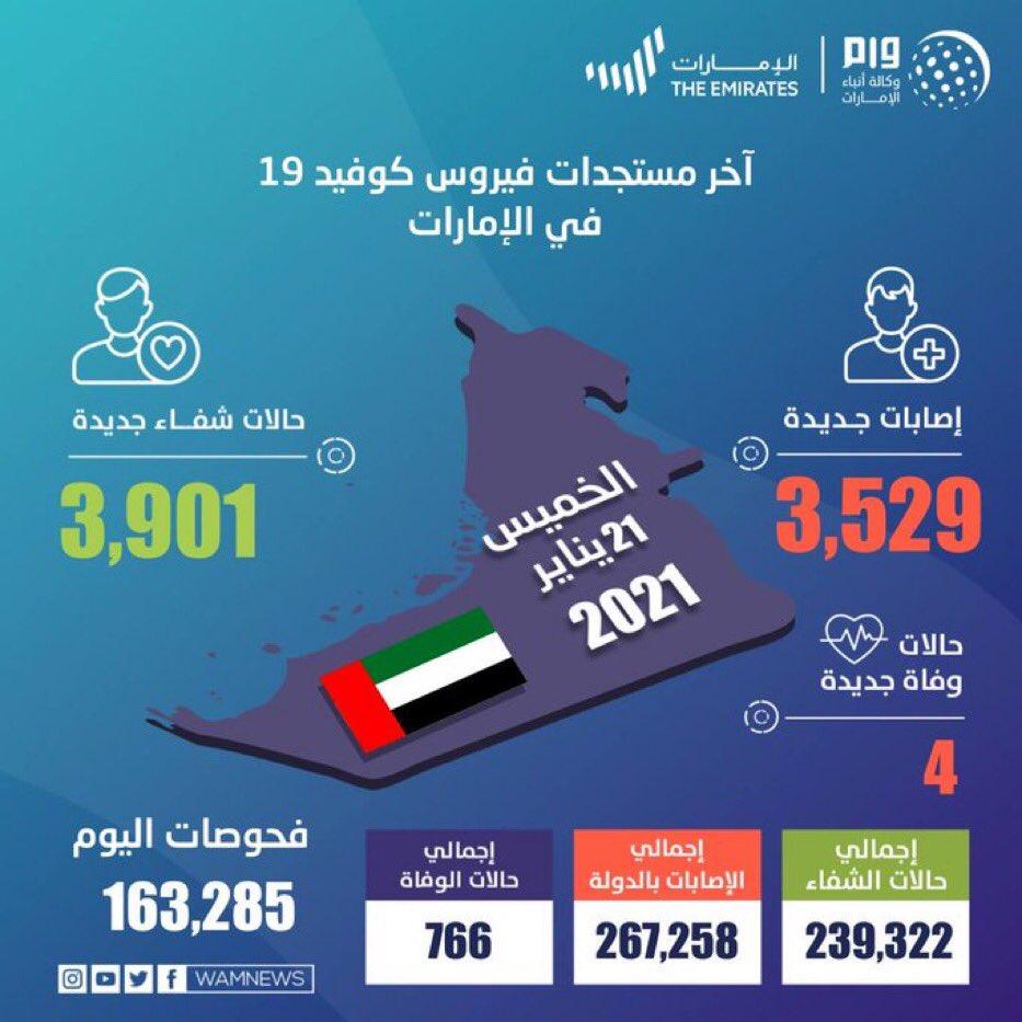 #الإمارات تُجري 163,285 فحصاً ضمن خططها لتوسيع نطاق الفحوصات وتكشف عن 3,529 إصابة جديدة بـ #فيروس_كورونا المستجد، و 3,901 حالة شفاء، و 4 حالات وفاة خلال الساعات الـ 24 الماضية.  #البيان_القارئ_دائما
