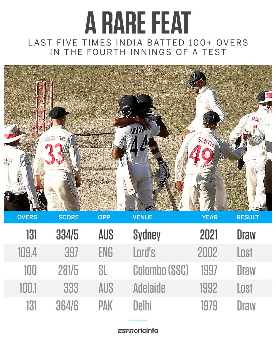 """""""Aaj nahi haarenge"""" The Aussies have dominated across 3 innings at SCG. Pant has a heavily bruised arm, Jaddu has dislocated his bowling thumb. India hasn't batted this long to save a match in last 20 years! Yet, we believe. Need @cheteshwar1 to bat 200 deliveries. #AUSvIND"""