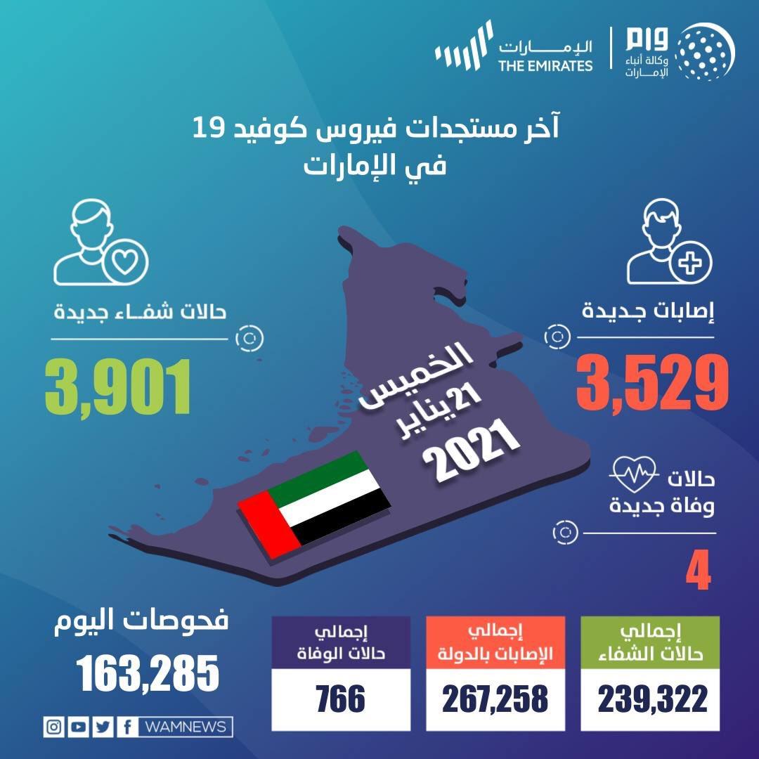 """""""الصحة"""" تُجري 163,285 فحصاً ضمن خططها لتوسيع نطاق الفحوصات وتكشف عن 3,529 إصابة جديدة بـ #فيروس_كورونا المستجد، و 3,901 حالة شفاء، و 4 حالات وفاة خلال الساعات الـ 24 الماضية #الإمارات_اليوم"""