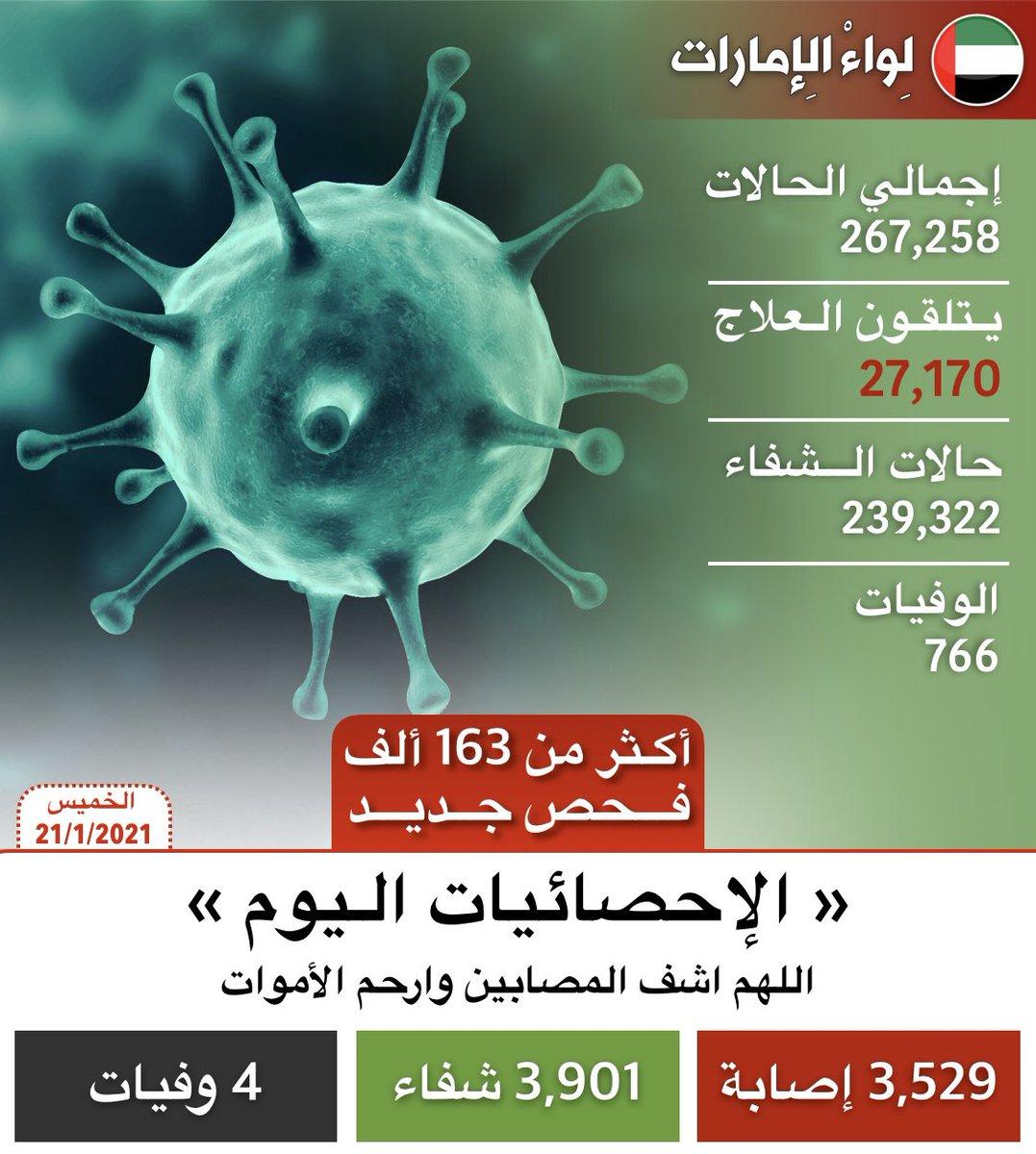 الامارات تسجل 3,529 إصابة جديدة بـ #فيروس_كورونا المستجد، و 3,901 حالة شفاء، و 4 حالات وفاة