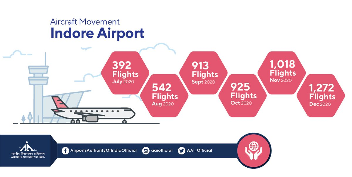 Devi Ahilya Bai Holkar International Airport aka #AAI's Indore Airport @aaiidrairport's aircraft movement has seen almost a three-fold rise after the 2nd quarter of 2020. It was 392 in July'20 and the numbers were 1.2K in Dec'20. #IndiaFliesHigh #TogetherAgainstCorona