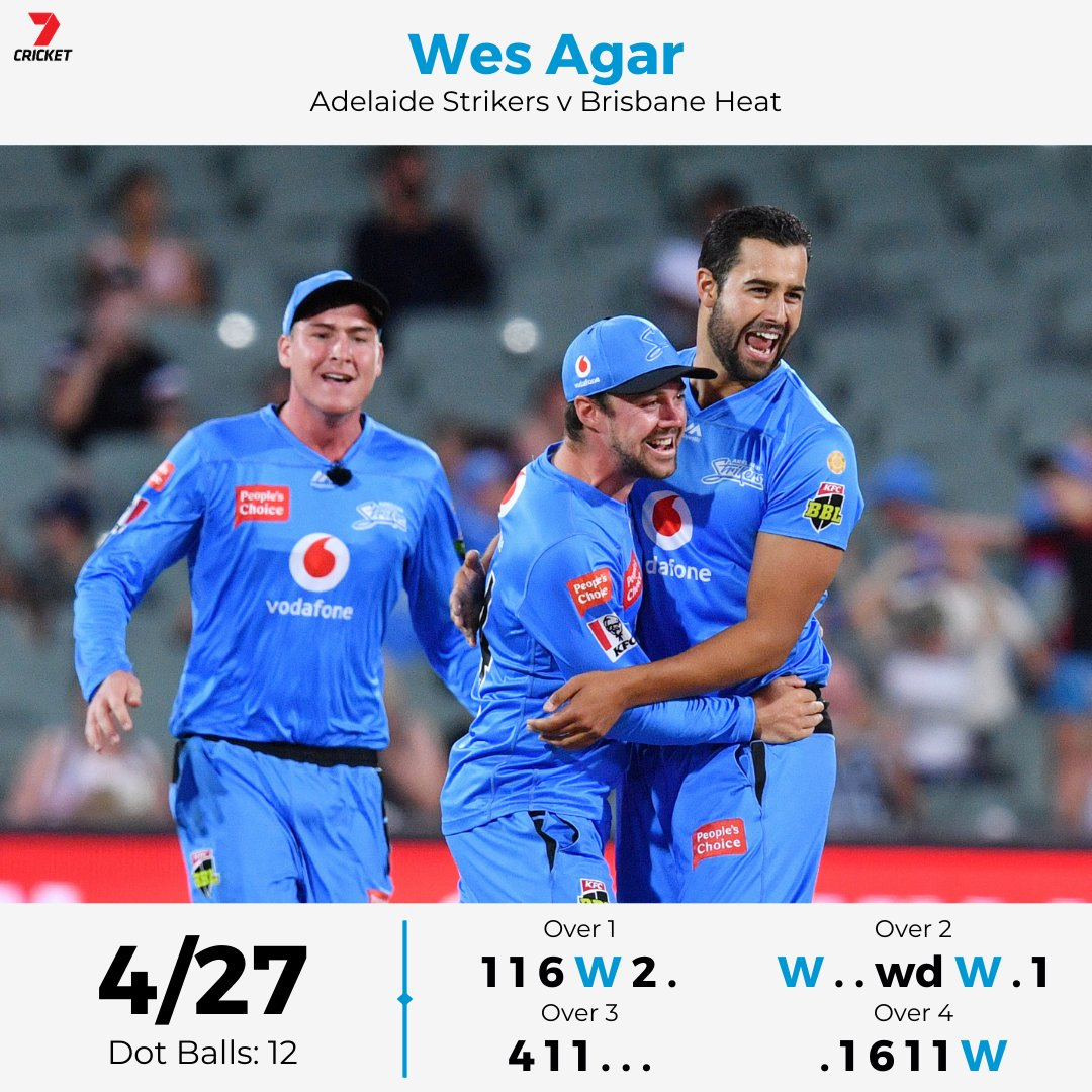 Career best T20 figures for Wes Agar 🙌 #BBL10