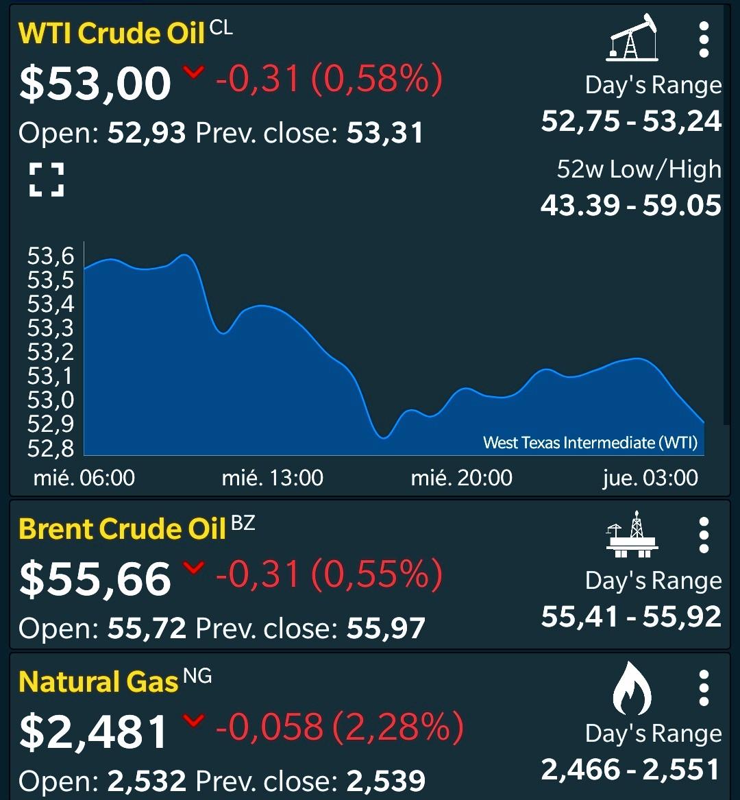 Muy buenos días amigos. A continuación los precios del petróleo y gas natural a esta hora #WTI #Brent #NaturalGas #21Enero #oilprice #petroleo #BuenosDias #FelizJueves #thursdaymorning #thursdayvibes #business #BreakingNews