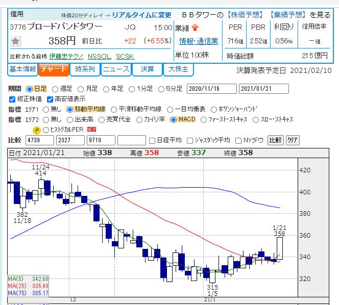 タワー 株価 掲示板 ブロードバンド