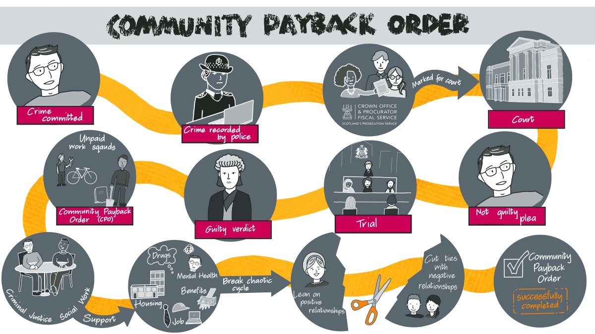 "We are always looking for ways to help improve understanding of the complex justice system🔁  Below is the first of four #JusticeJourney illustrations we've created alongside new research ""Rules for Them, Rules for Us"": One person's journey through a Community Payback Order:  1/"