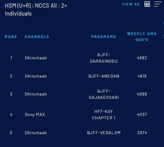 Rocking Star @TheNameIsYash Boss Two Movies in Top5 💥💥  3. #Gajakessari (Bhojpuri) - 40.96L Impressions🔥  4. #KGFChapter1 (Hindi) - 40.37L Impressions💥  #KGFChapter2 #YashBOSS