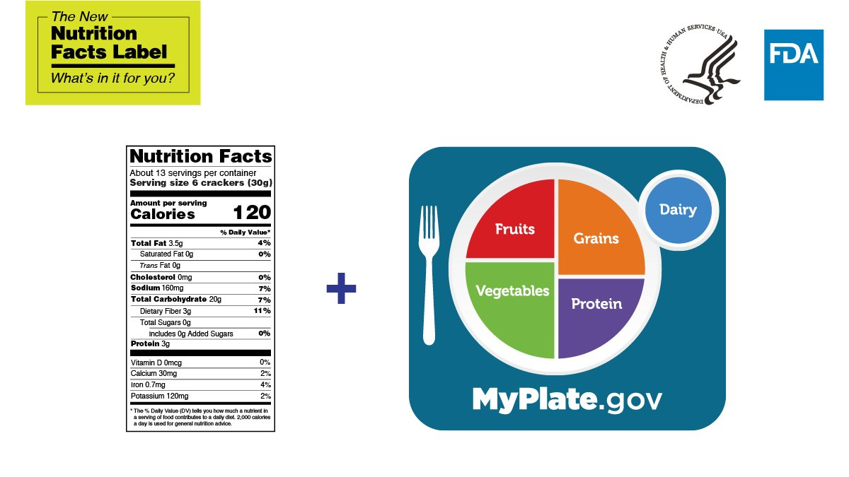 Using the #NewNutritionFactsLabel together with @MyPlate can help you make choices that support healthy habits.   Learn more here: