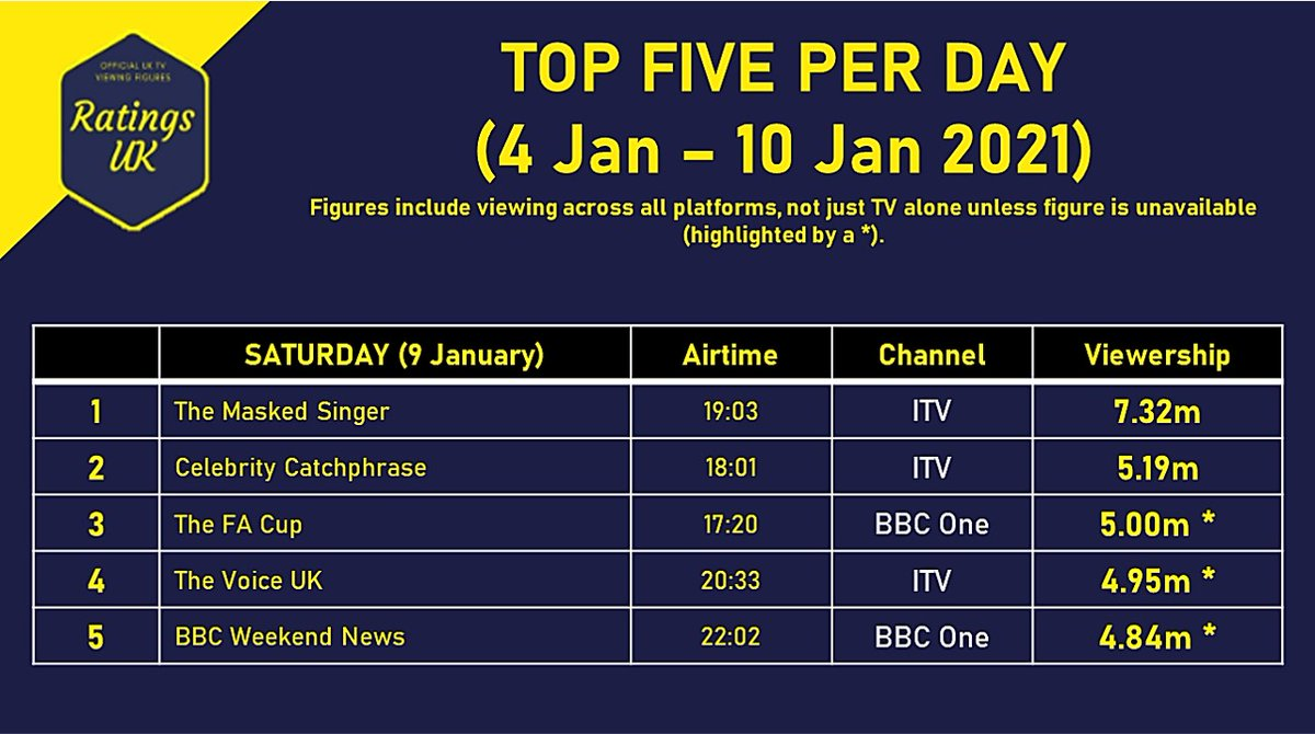 (6/7) 9th January 2021: Top Five Shows of the Day.  #TheMaskedSinger takes a fantastic 2.13 million lead. #TheVoiceUK sits at the five million mark and #CelebCatchphrase performs reasonably well, taking 2nd place for the day.