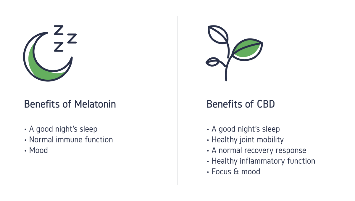 #ThursdayThoughts Data collected between 2016 to 2018 sughetss After the first month, Sleep scores improved in 66 percent of the participants, which indicated less trouble sleeping.  Source   #cbd #anxiety #insomnia #healthylifestyle