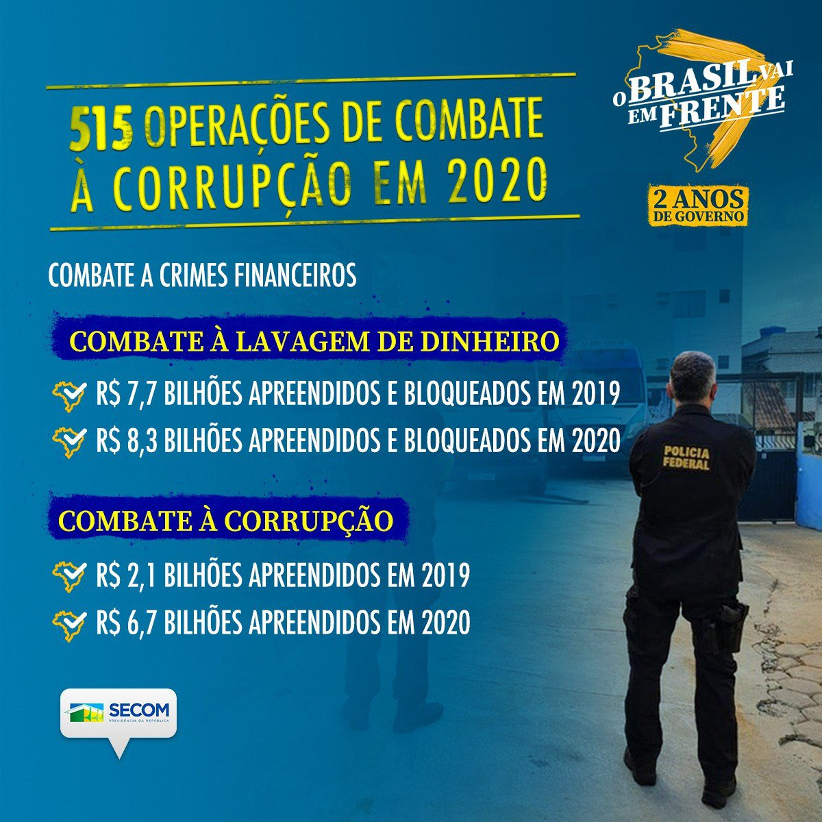 Mesmo com a pandemia, o Governo @JairBolsonaro não deixou o combate ao crime em segundo plano.  Foram 515 operações contra crimes financeiros em 2020, com R$ 15 bilhões apreendidos e bloqueados durante o ano em ações contra corrupção e lavagem de dinheiro.