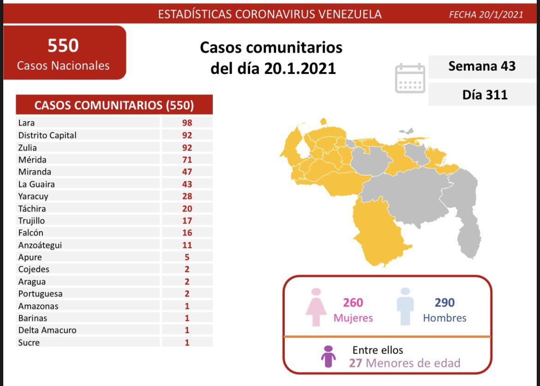#BalanceCovid  La Comisión Presidencial para la Prevención y Control del #COVID19 informa al país que en las últimas 24 horas se detectaron 574 nuevos contagios: 550 casos comunitarios y 24 importados.