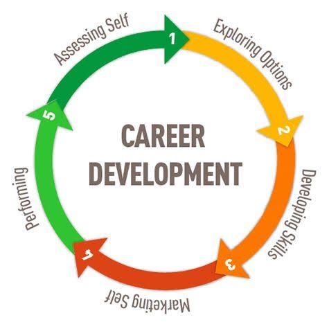 Career development is a process. Every stage has its peculiarities, opportunities and challenges. The most important things are to be aware of what we really want, be aware of the process and be ready to pay the price.  #thursdaymorning #jobsearch #Management #career #goals