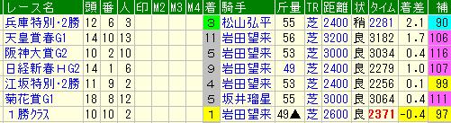 @TKstayfamily 調べてみたら、阪神大賞典の時が116だったみたいです。格上挑戦だと指数高めに出るんでしょうか…。 後は小倉、ずっと雨みたいで、馬場も心配です。  それにしてもTARGET、面白いですね!時間泥棒です。 先週驚いたのは、小倉で穴あけたタイフォンが指数97で3位タイだったことです。