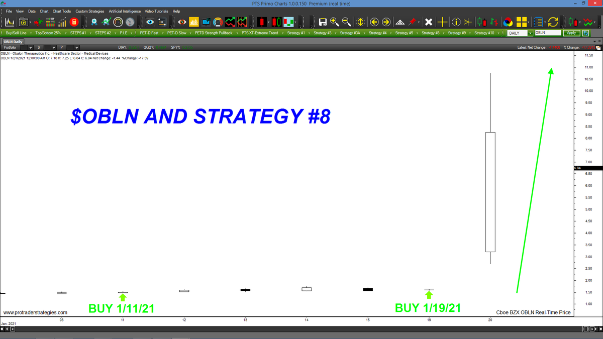 STOCK TRADERS! Strategy #8 has a reputation for generating signals right before BIG moves. A #8 buy signal was generated in $OBLN just before a one day +10 pt price gain! Learn all of the rules to this proprietary method at ProTraderStrategies (Signals for student education only) https://t.co/AKsWFhV065