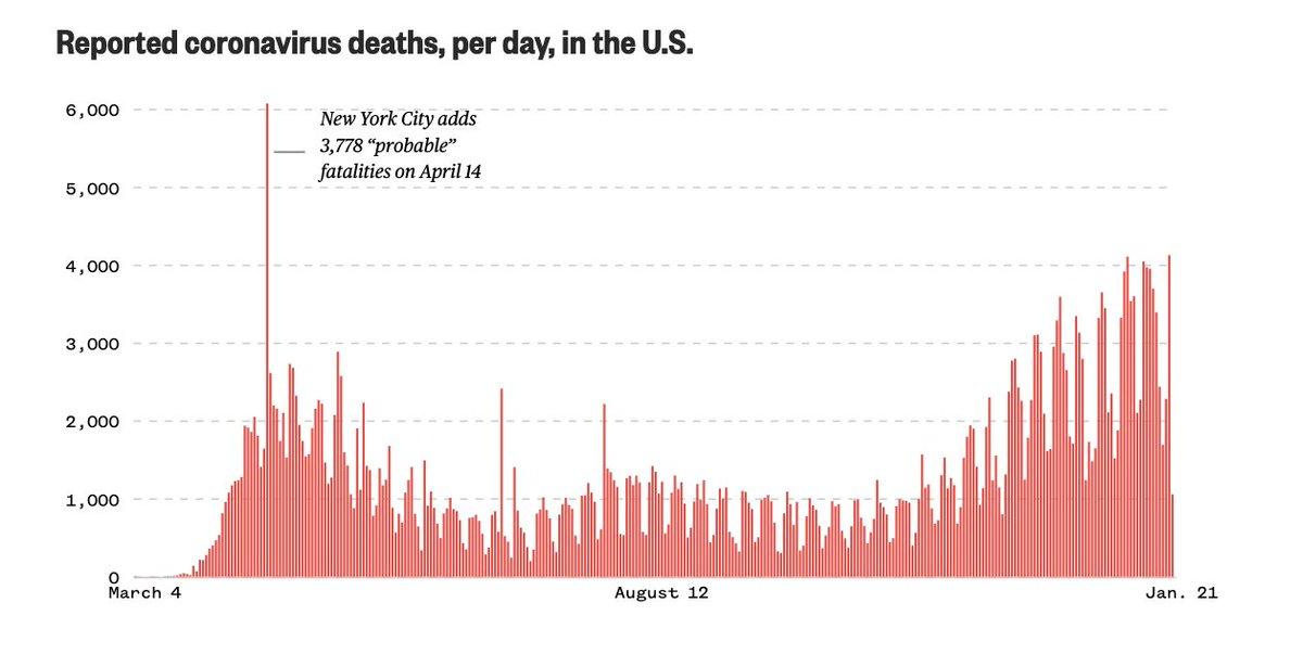 January 21, 2020: 1 reported coronavirus case in US  January 21, 2021: 24,556,069 US coronavirus cases, 407,360 deaths   Data: