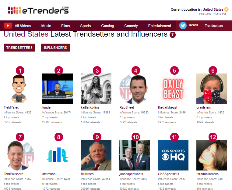 Top #Twitter #Trendsetters in #USA today: 1) @FieldYates 2) @funder 3) @kaitlancollins 4) @RapSheet 5) @thedailybeast 6) @grantstern Visit  to view the full list.  #thursdaymorning #ThursdayThoughts #SunriseCelebration #BNHA298 #ThursdayMotivation