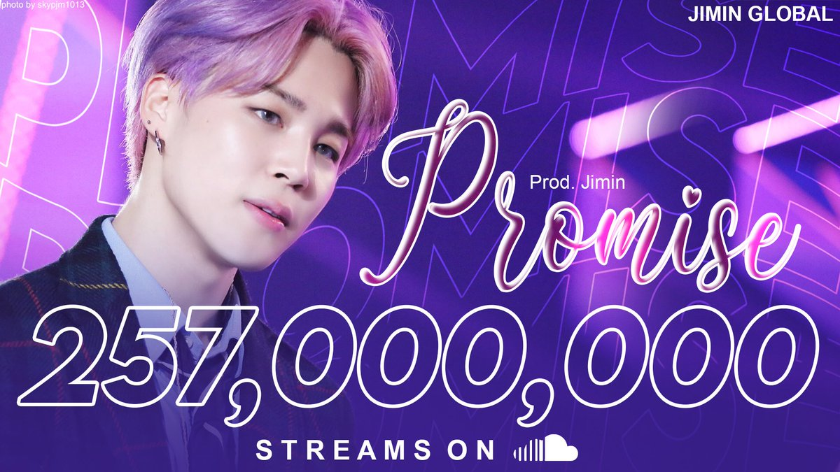 """""""Promise"""" by Jimin has now surpassed 257 million streams on SoundCloud. 👏  It remains as the second most streamed song overall in SoundCloud history—no. 1 for Asian songs, non-English songs, and non-hiphop songs.   #JIMIN #지민 @BTS_twt"""