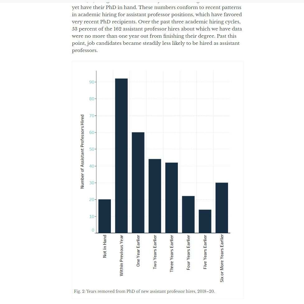 Detail from historians.org/ahajobsreport2… showing that recent assistant professor hires in history were significantly more likely to be fresh out of their PhDs than not. The longer away you are from graduation, the less likely you are to get hired. @dylan_ruediger