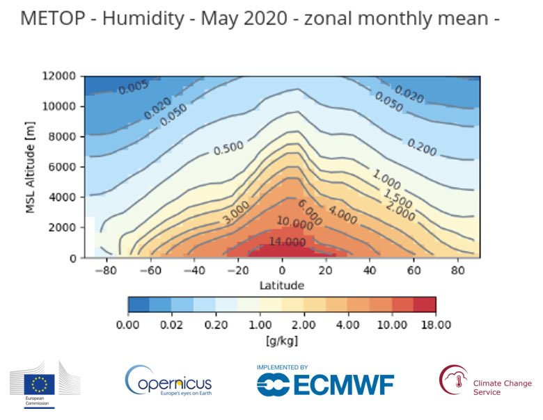 💻Interested in tropospheric humidity profiles? The #ClimateDataStore now offers monthly and zonally averaged data from 2006 to the present, derived from GPS radio occultation measurements from @EUMETSATs #MetOp satellites. Access it in the #CDS➡️bit.ly/2M96Wgc