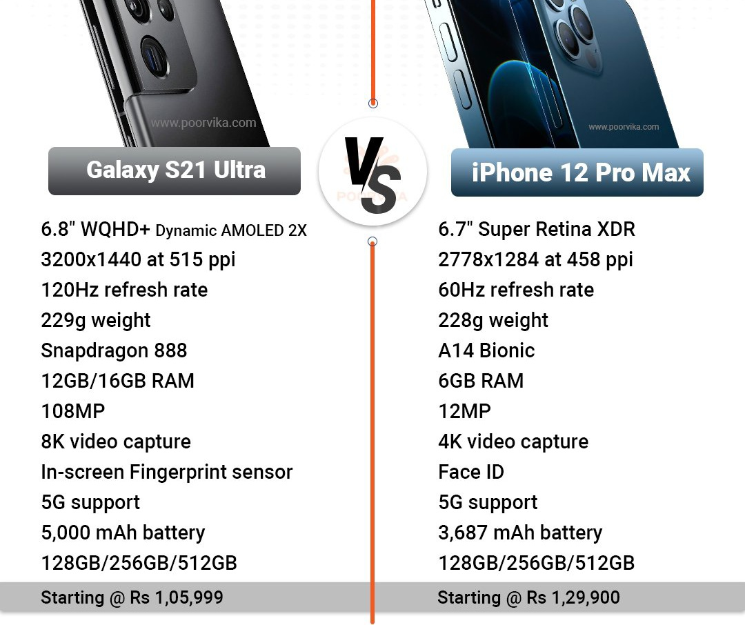 #iPhone12ProMax vs #GalaxyS21Ultra  #SamsungUnpacked