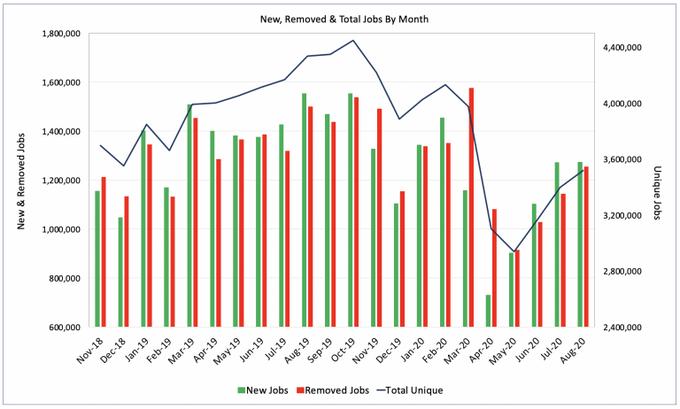 Most job openings in the U.S. rose 3.6% in August.  More data:   #AlternativeData #DataScience #MachineLearning #ArtificialIntelligence #DataAnalytics #BigData #Jobs #Unemployment $RHI $RANJF $KELYA $AHEXY $AMD $GLD $USO $UA $CCL $RH $MRNA #FridayVibes