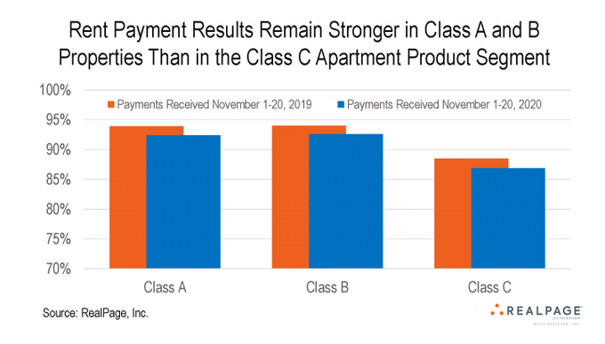 Apartment Rent Payments at 90.3% as of November 20  All the data:   #DataScience #MachineLearning #ArtificialIntelligence #VOTE #RentReliefNow #Census2020 #COVID19 #reits #RealEstate #stocks $SPG $BAM $KIM $EQIX $SPY $HYG $USO $GLD $GS #ThursdayMotivation