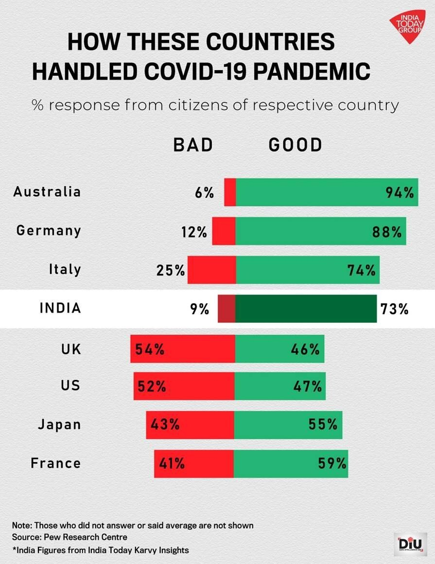 According to the latest @IndiaToday Mood of the Nation poll, the Modi government's handling of the Covid pandemic gets a broad endorsement. Almost three-fourths of Indians believe that PM Shri @narendramodi ji has done an outstanding job in handling the pandemic.
