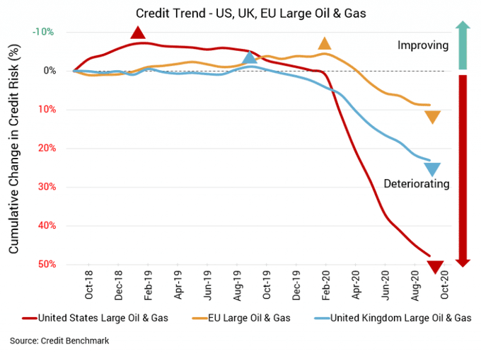 Overall credit deterioration is far more noticeable for #US than for #UK, #EU energy sectors  More data:   #DataScience #AI #MachineLearning #USPS #NaturalGas  #Energy $LNG $USO $XLE $MCHI $F $ESG $ITUB $KSS $OXY $V $EQM $GS $EXPE $TK #thursdaymorning