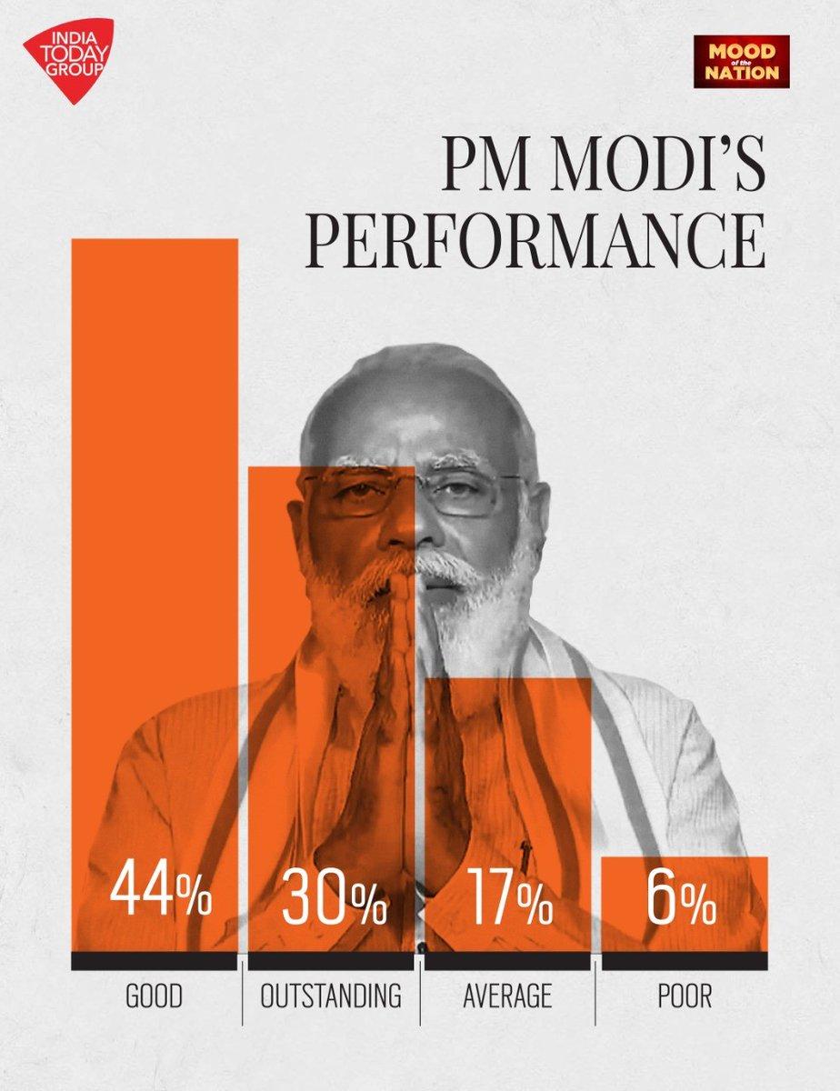 #MoodOfTheNation   Prime Minister Narendra Modi has performed well, say 74 per cent of respondents  #PMModi #BJP #India #MOTN