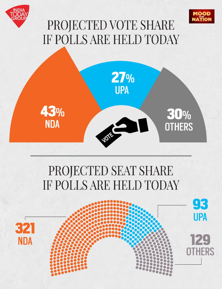 #MoodOfTheNation   NDA is projected to win 321 seats with a 43% vote share and attain a majority if polls were to be held today.  #MOTN #NDA #BJP #PMModi