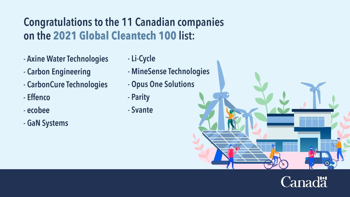 #CanadianCleanTech is making a big splash on the int'l scene! Once again, 11 🇨🇦 companies have been named on the prestigious Global #Cleantech100 List for being some the 🌎's most innovative & promising #cleantech companies. Congratulations! Learn more ➡️ https://t.co/f3gq5pyEZk https://t.co/9vPPOf8GoE