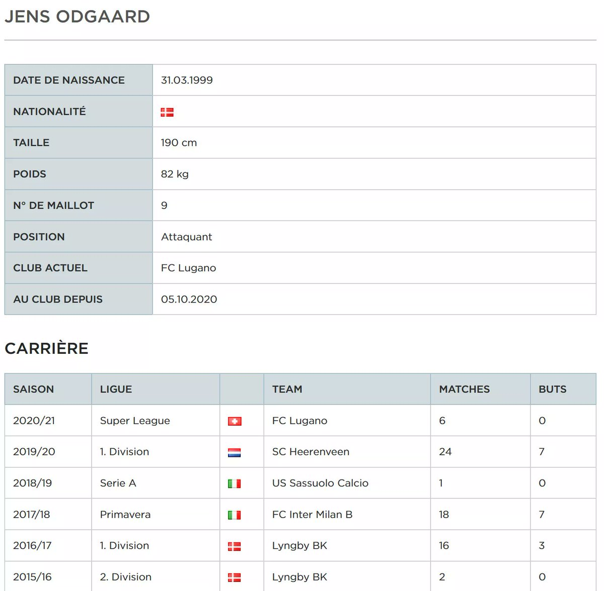 3 mois et demi et puis s'en va: l'attaquant danois 𝗝𝗲𝗻𝘀 𝗢𝗱𝗴𝗮𝗮𝗿𝗱 (21) tourne le dos au @FCLugano1908 où il n'a pas réussi à s'imposer pour s'engager avec Pescara, actuel 17e en Serie B italienne https://t.co/FzWGnyAdYK https://t.co/dizTgF7Dff