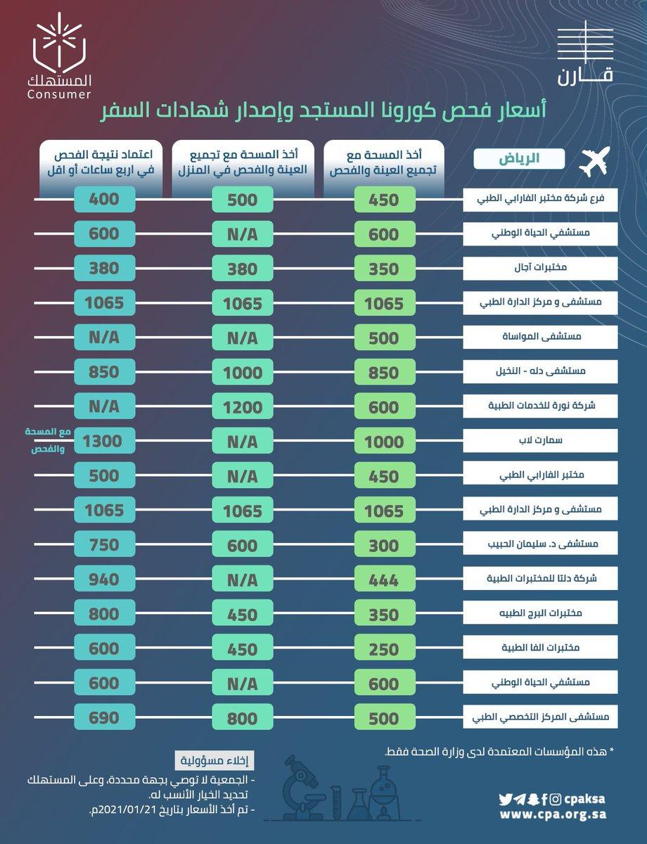 #حماية_المستهلك توضح أسعار فحص فايروس #كورونا المستجد وإصدار شهادات السفر في عددً من المنشآت الصحية الخاصة بعدة مدن بالمملكة.  #قارن #PCR #الرياض #كورونا #لقاح_كورونا https://t.co/b92AnxEwaz
