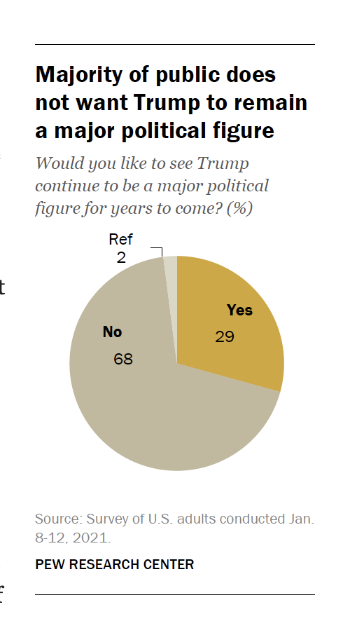 Missed this from Pew, but pretty devastating: About two-thirds (68%) say Trump should not continue to be a major national political figure for many years to come; just 29% say he should remain a major figure in U.S. politics. https://t.co/WFvaPkQ7ZI https://t.co/vVBXzL1Ngm